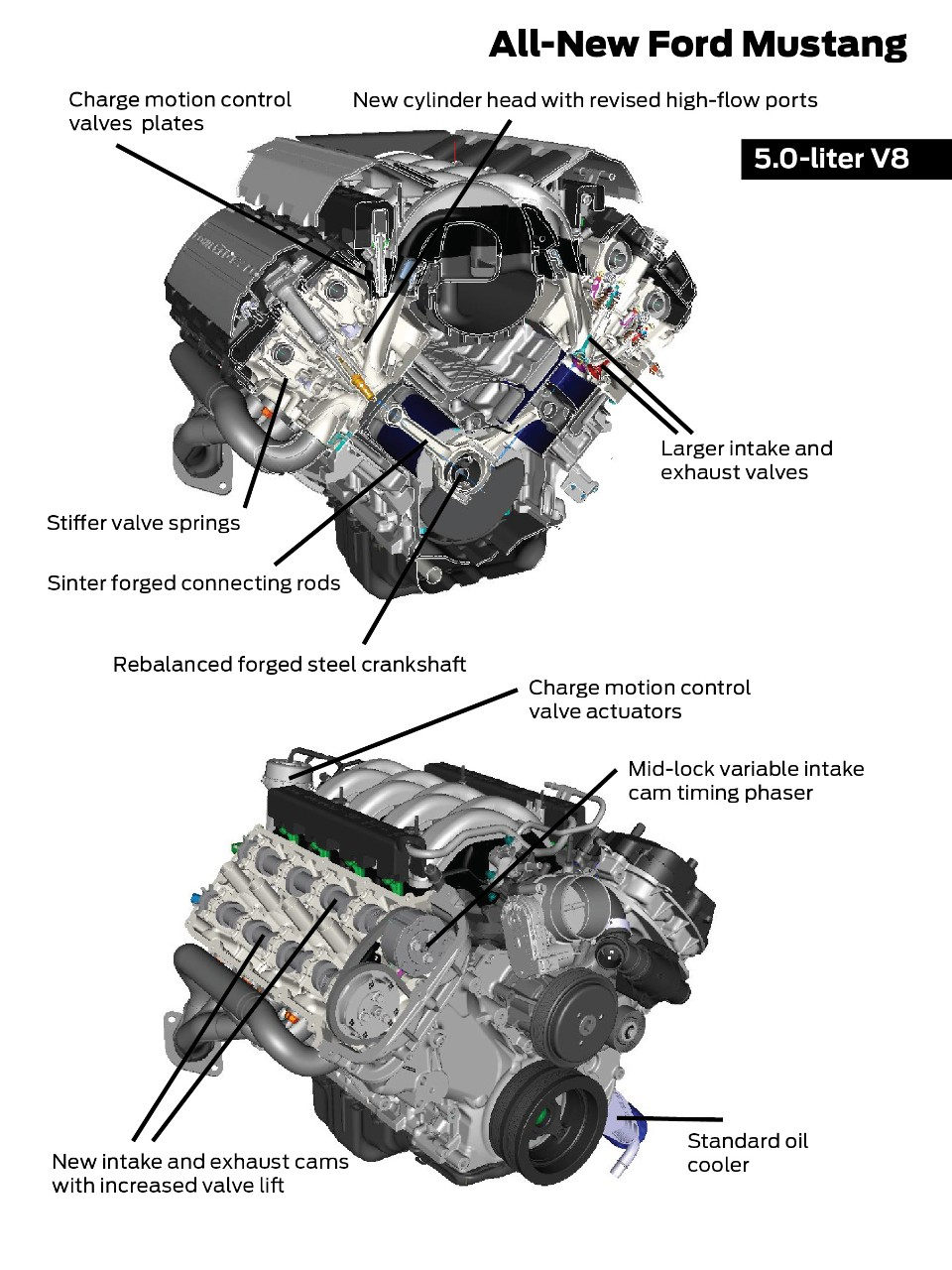 2015 Mustang Specs & Information: S550 Models, Engines, Colors & More - 2015 mustang 5.0L engine