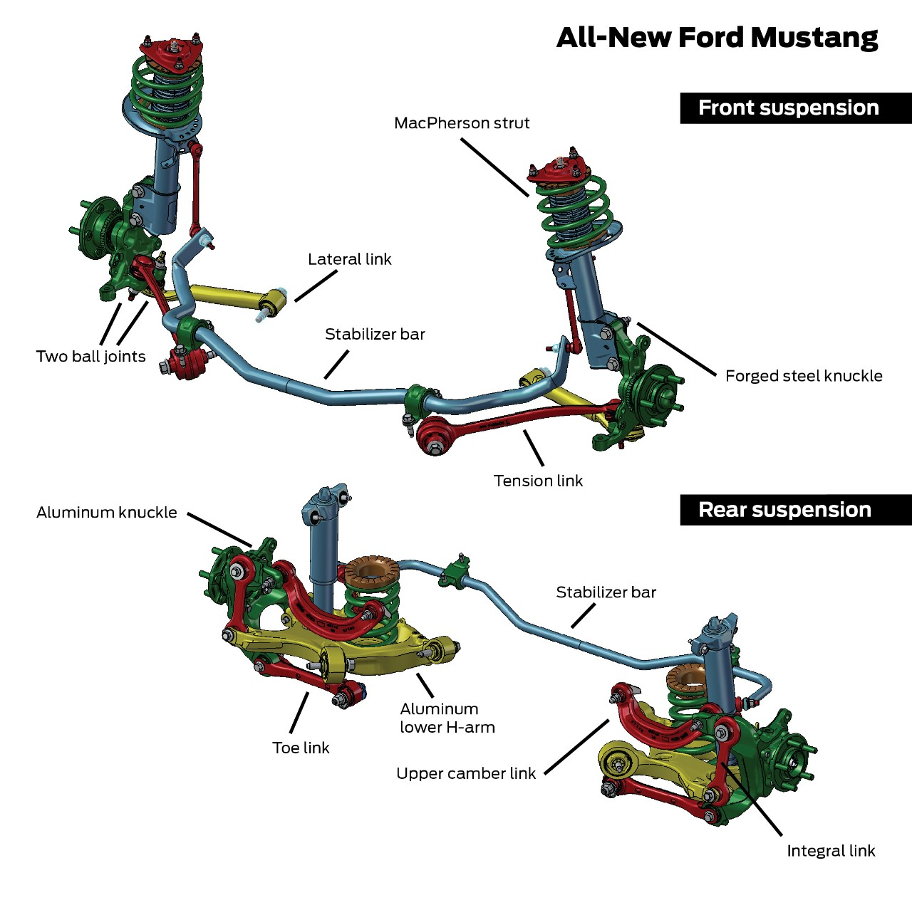 2015 Mustang Specs & Information: S550 Models, Engines, Colors & More - 2015 Mustang Suspension