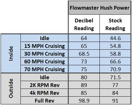 Mustang Axle Back Exhaust Comparison (11-14 5.0L) - Flowmaster Hushpower Axle Back