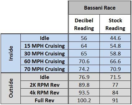 Mustang Axle Back Exhaust Comparison (11-14 5.0L) - Bassani Race Axle Back
